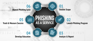 Phishing as a Service