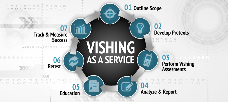 Vishing as a Service (VaaS)