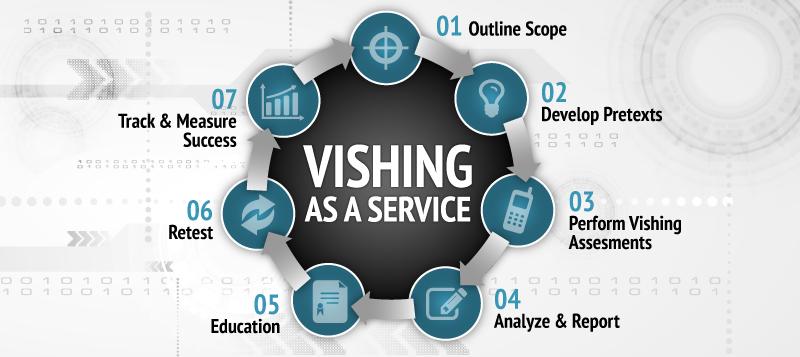 Vishing as a Service (VaaS)