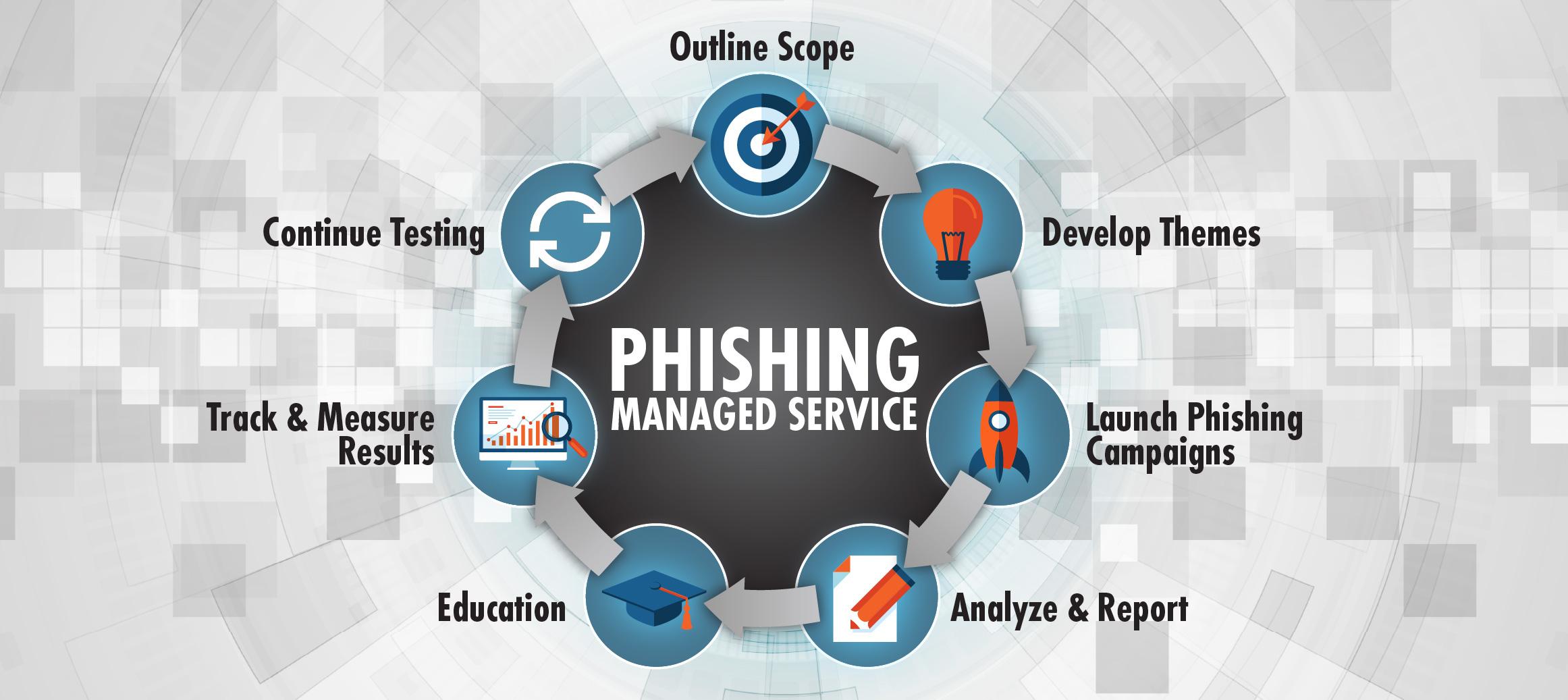 SE Phishing Service